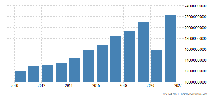 croatia exports of goods and services current lcu wb data
