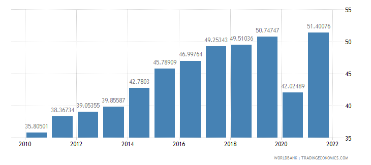 croatia exports of goods and services percent of gdp wb data