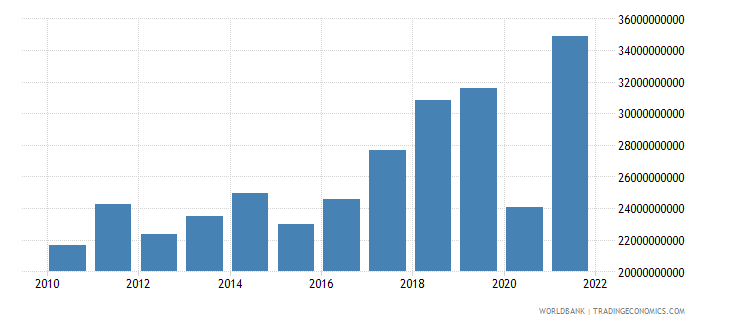 croatia exports of goods and services us dollar wb data