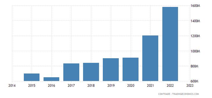 croatia exports serbia