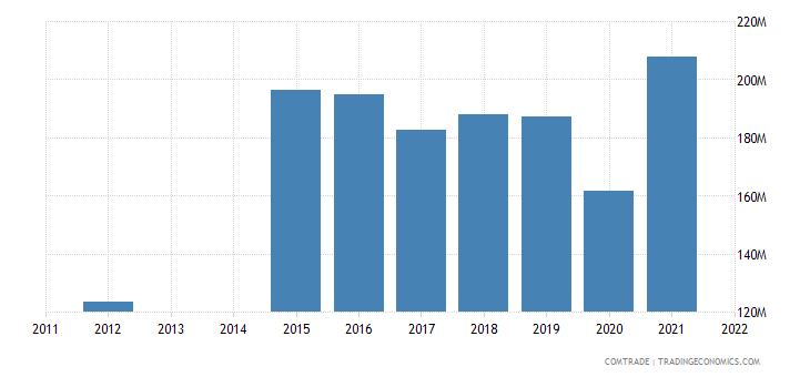 croatia exports slovakia