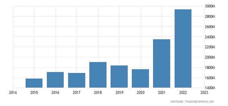 croatia exports slovenia