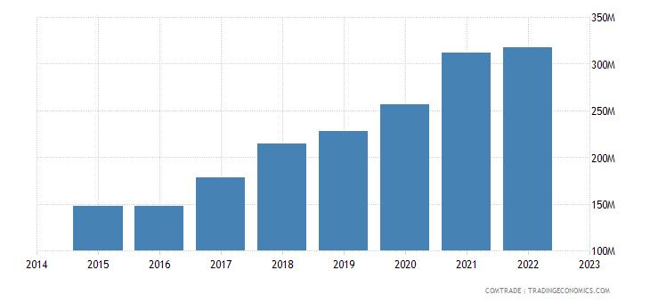 croatia exports switzerland