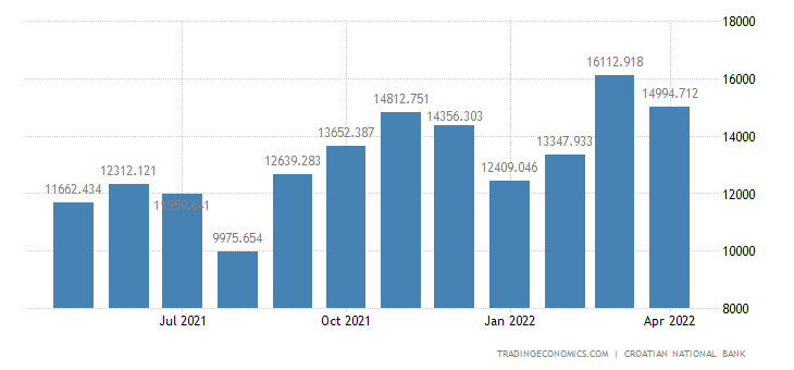 Croatia Exports