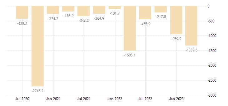 croatia external balance of goods services current prices eurostat data