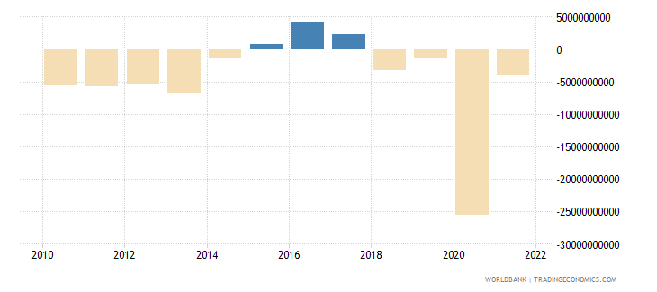 croatia external balance on goods and services current lcu wb data