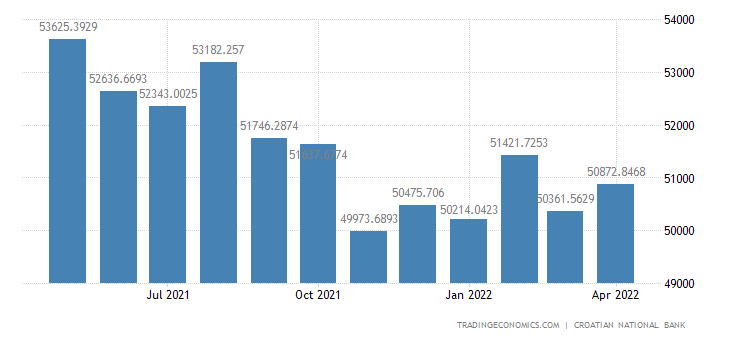 Croatia Gross External Debt