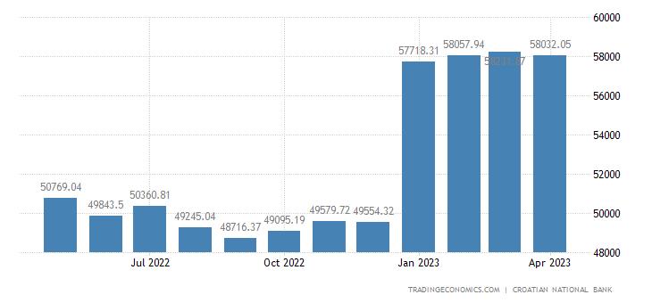 Croatia Public Gross External Debt