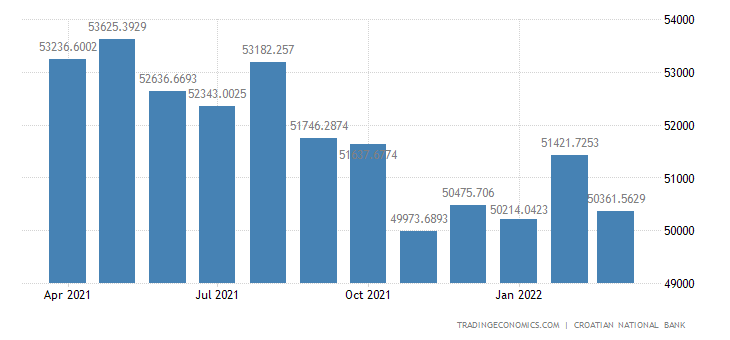 Croatia Public Gross External Debt