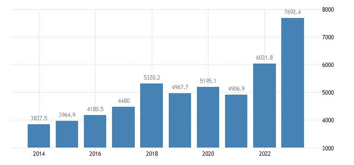 croatia extra eu trade exports eurostat data