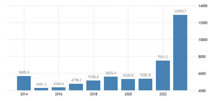 croatia extra eu trade imports eurostat data