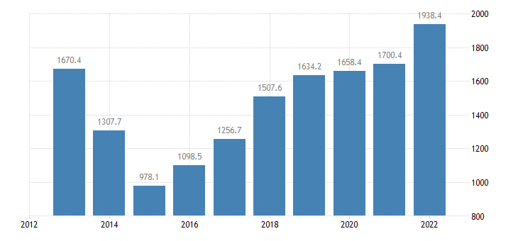 croatia extra eu trade of other manufactured goods sitc 68 imports eurostat data