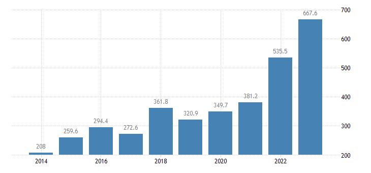 croatia extra eu trade of raw materials sitc 24 exports eurostat data