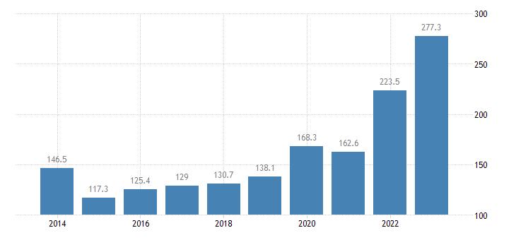croatia extra eu trade of raw materials sitc 24 imports eurostat data