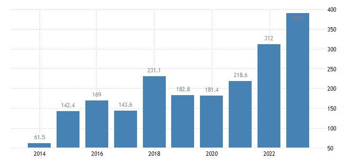 croatia extra eu trade of raw materials sitc 24 trade balance eurostat data