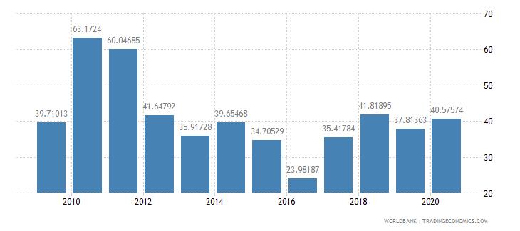 croatia fertilizer consumption percent of fertilizer production wb data