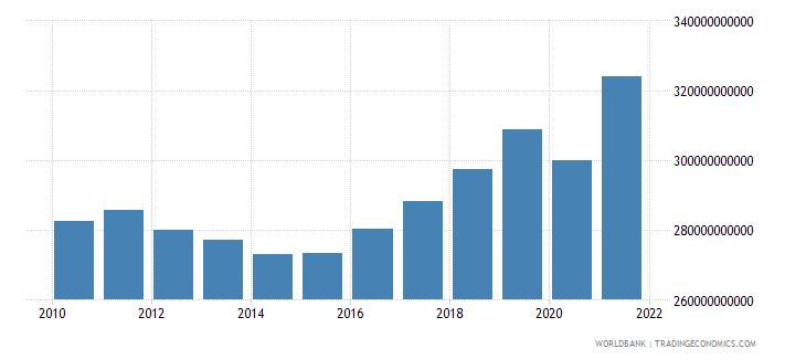 croatia final consumption expenditure constant lcu wb data