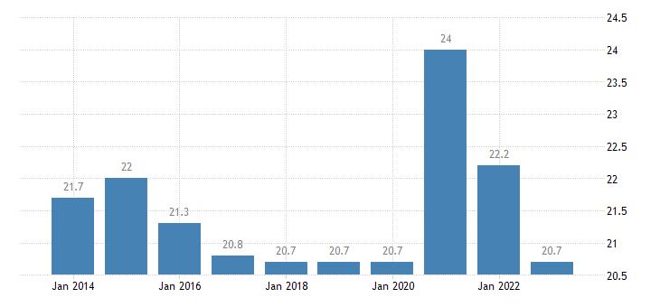 croatia final consumption expenditure of general gov eurostat data