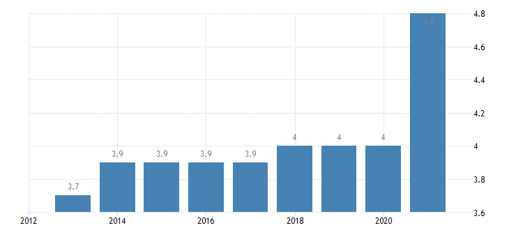 croatia final consumption expenditure of households communications eurostat data