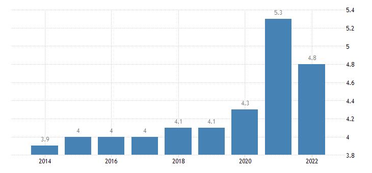 croatia final consumption expenditure of households health eurostat data