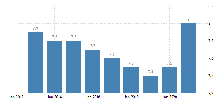 croatia final consumption expenditure of households miscellaneous goods services eurostat data