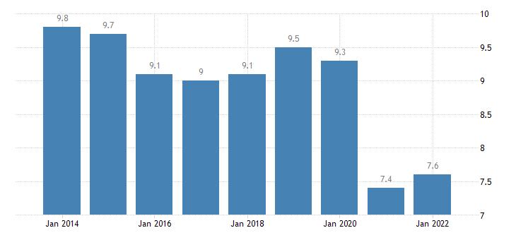 croatia final consumption expenditure of households transport eurostat data