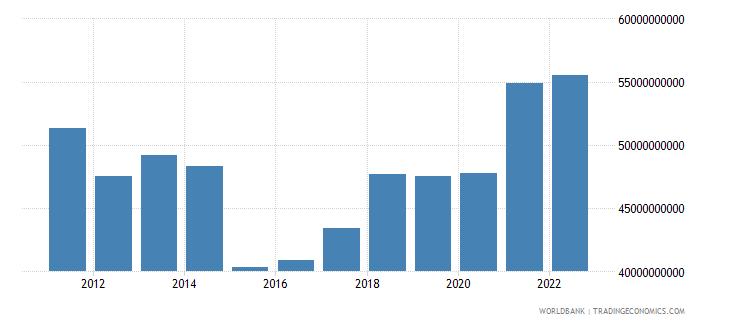 croatia final consumption expenditure us dollar wb data