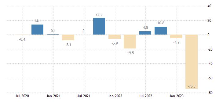 croatia financial account eurostat data