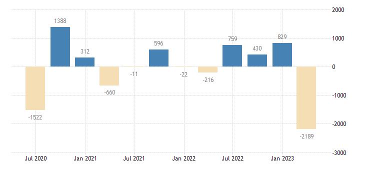 croatia financial account on portfolio investment eurostat data