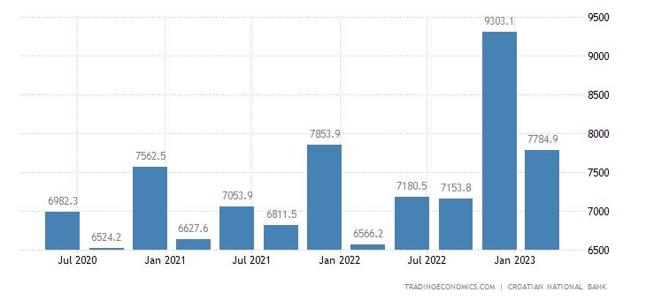 Croatia Fiscal Expenditure