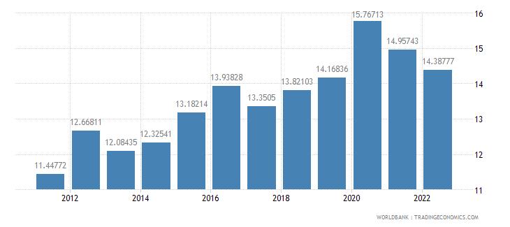 croatia food exports percent of merchandise exports wb data