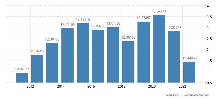 croatia food imports percent of merchandise imports wb data