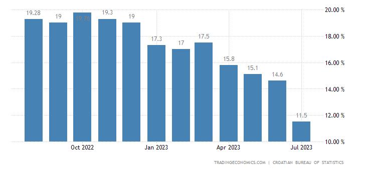 Croatia Food Inflation