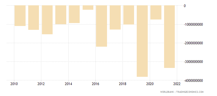 croatia foreign direct investment net bop us dollar wb data