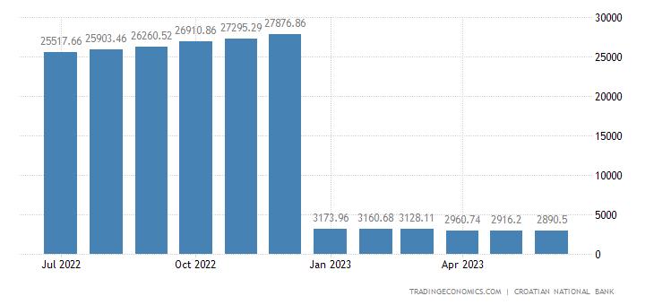 Croatia Foreign Exchange Reserves