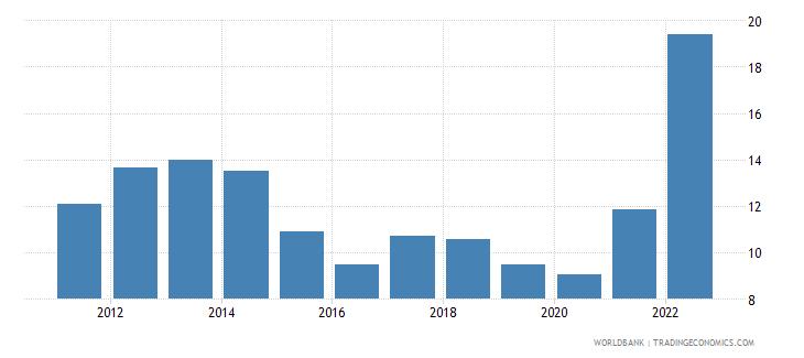 croatia fuel exports percent of merchandise exports wb data