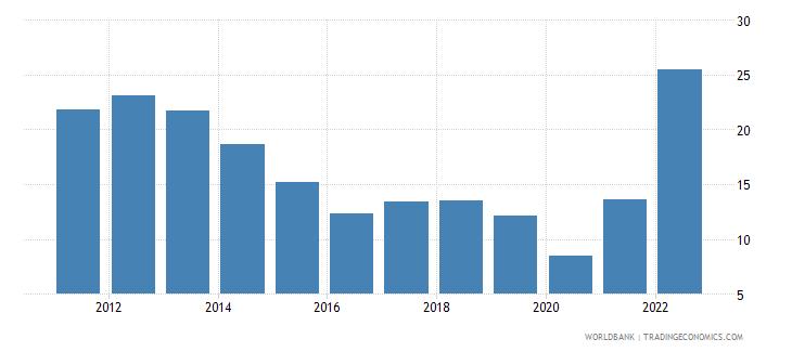 croatia fuel imports percent of merchandise imports wb data