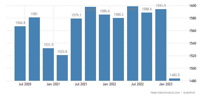 Croatia Full Time Employment