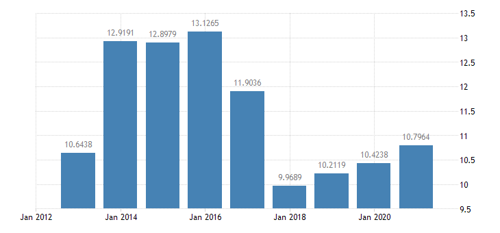 croatia gas prices medium size households eurostat data