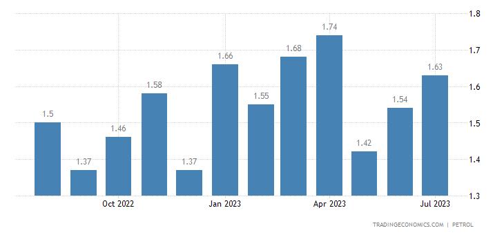 Croatia Gasoline Prices