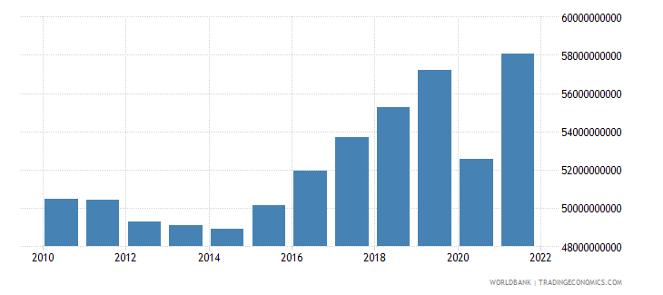 croatia gdp constant 2000 us dollar wb data