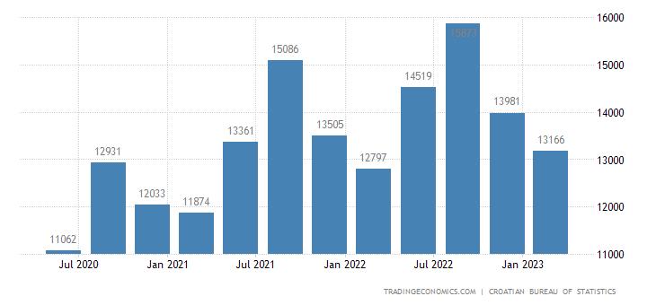 Croatia GDP Constant Prices