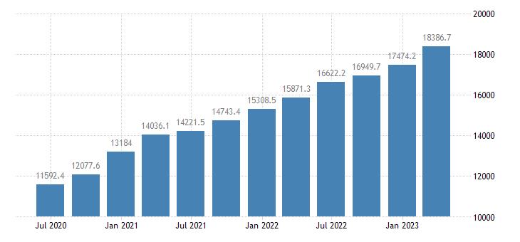 croatia gdp current prices eurostat data