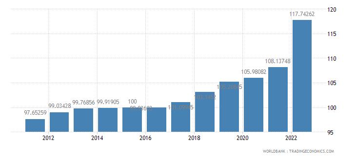 croatia gdp deflator base year varies by country wb data