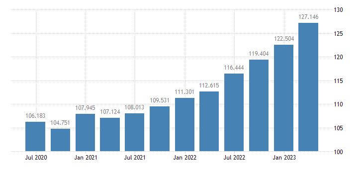 croatia gdp deflator eurostat data