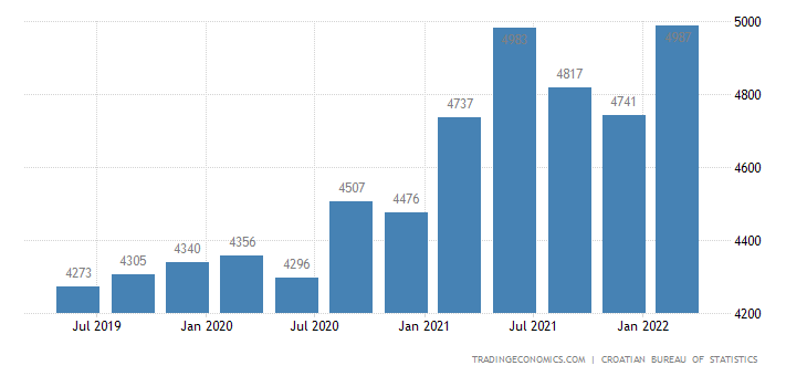 Croatia GDP From Construction