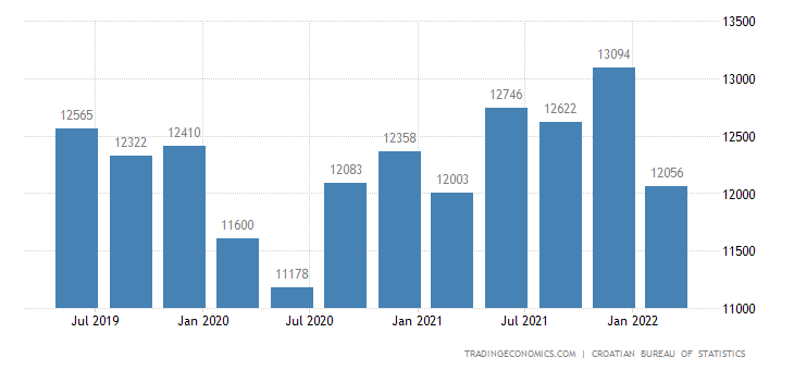 Croatia GDP From Manufacturing