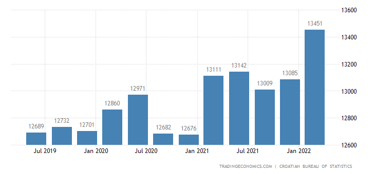 Croatia GDP From Public Administration