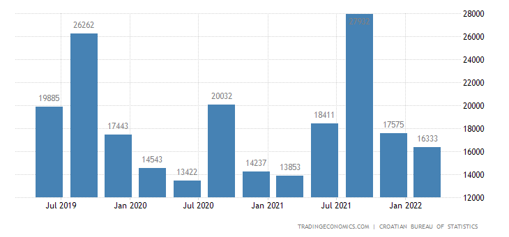 Croatia GDP From Trade, Repair, Transport, Storage, Accommodation and Food Service