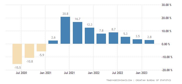Croatia GDP Annual Growth Rate